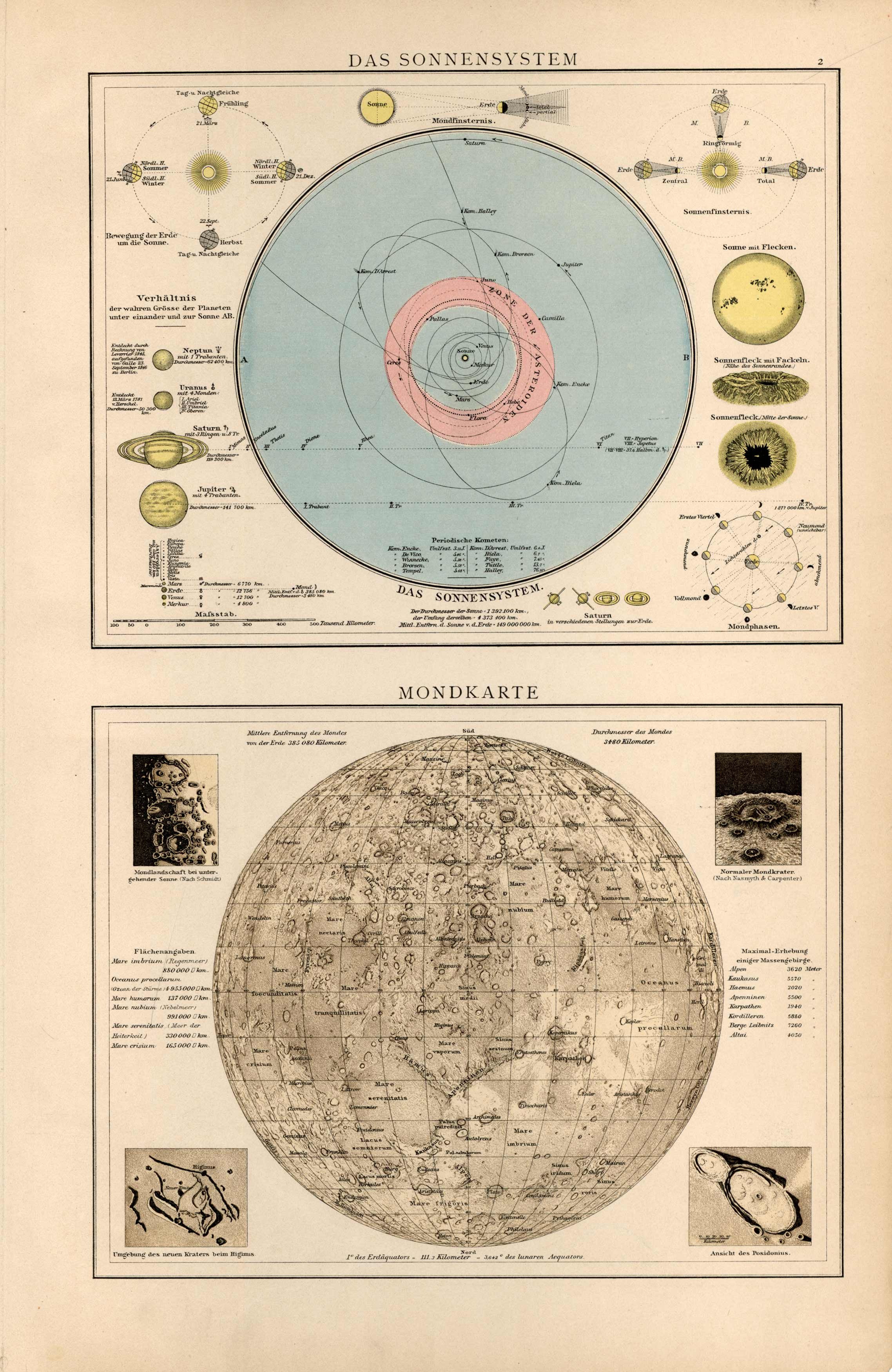 Das Sonnensystem / Mondkarte (The Solar System / Moon Map)