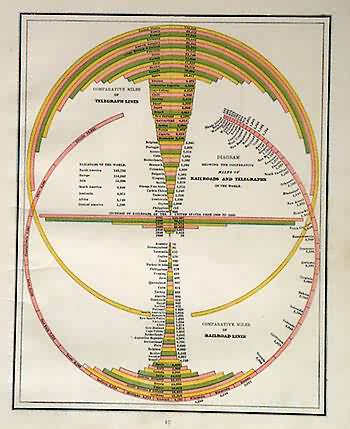 Diagram Showing the Comparative Miles of Railroads and Telegraphs of the World