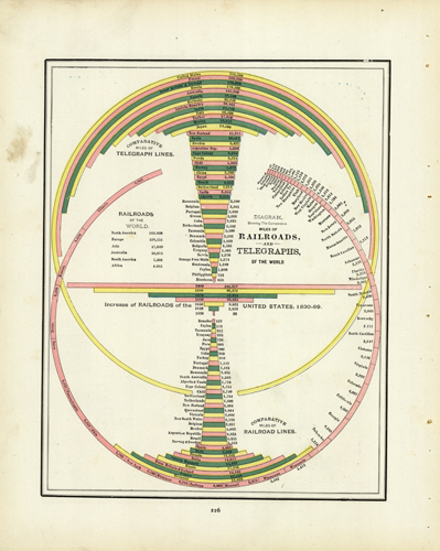 A Diagram Showing the Comparative Miles of Railroads and Telegraphs of the Road