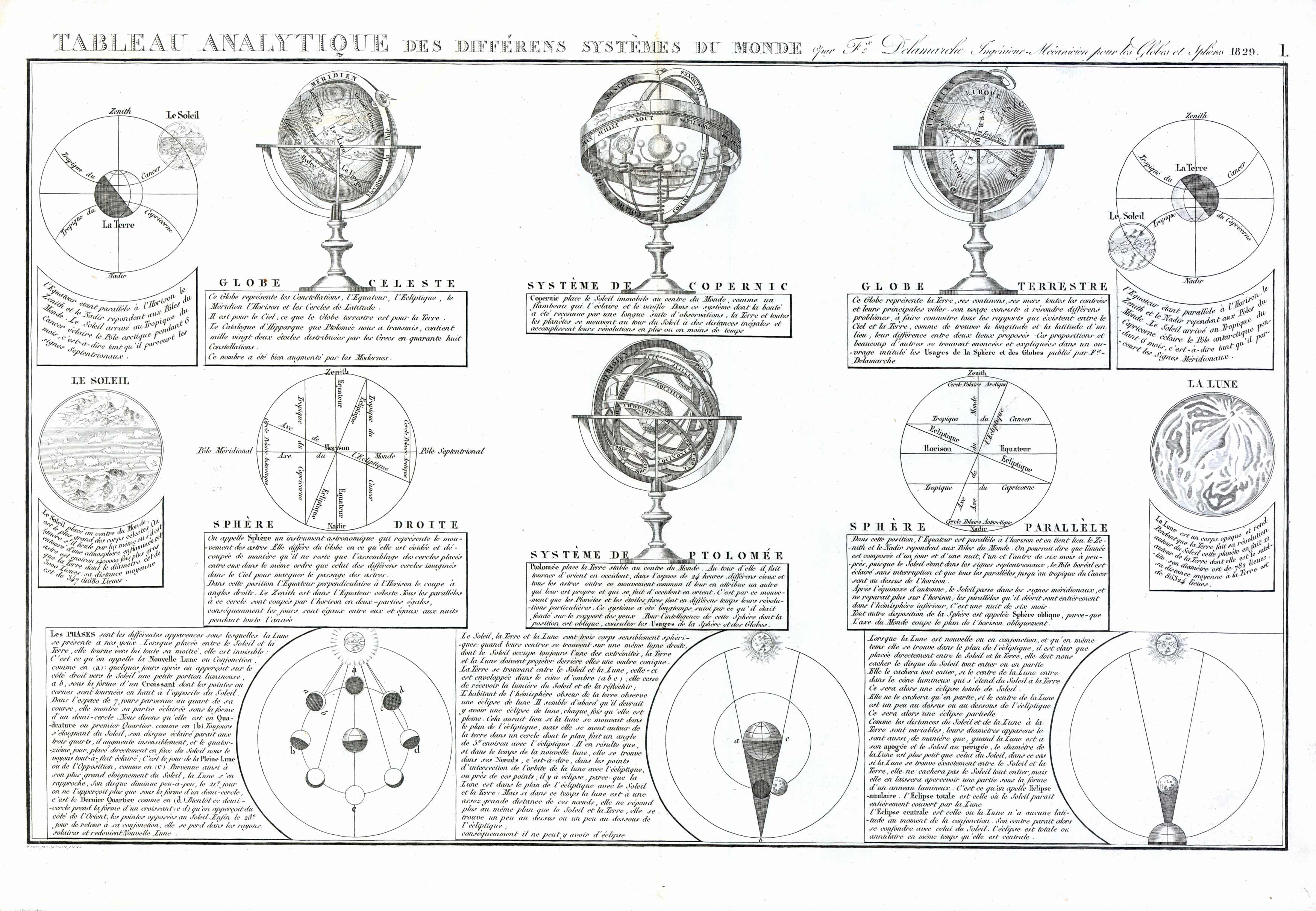 Tableau Analytique des Differens Systemes du Monde