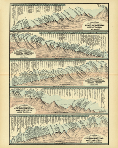 Chart of Comparative Heights of Mountains and Lengths of Rivers of Africa