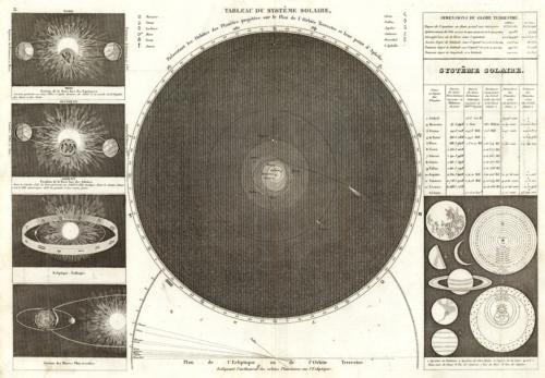 Tableau du Systeme Solaire